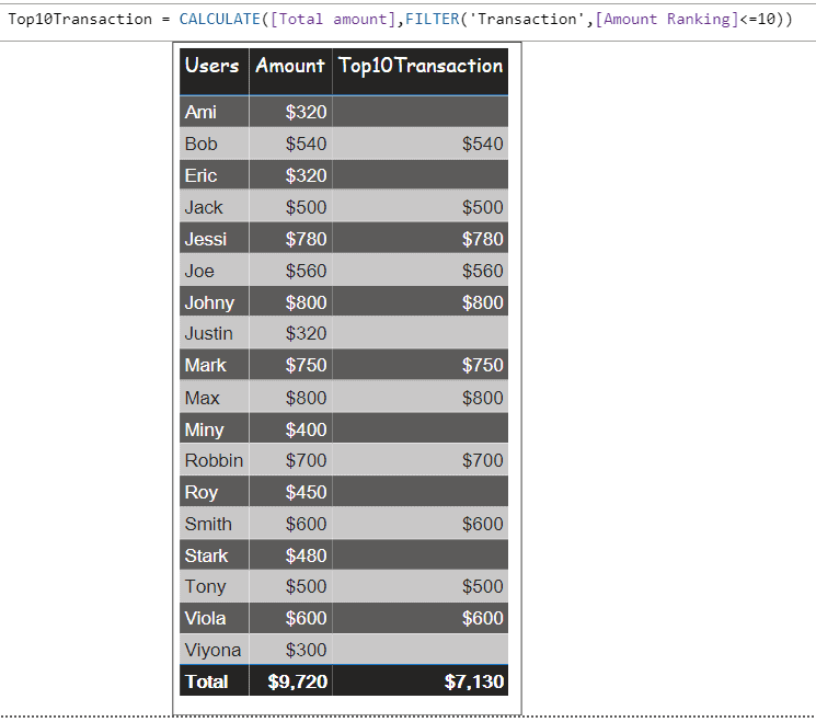 power bi filter top 10 by measure